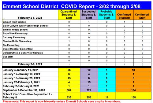 A chart listing the numbers for Covid at schools the week of 2.2 - 2.8. this information is included in the text of report
