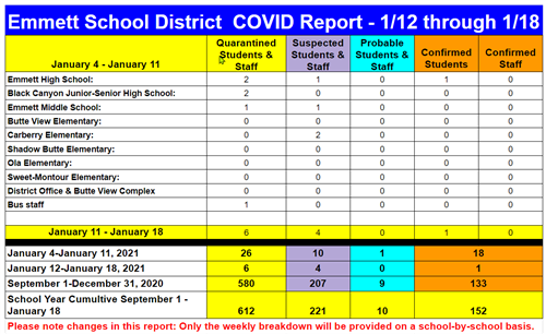 School District Covid cases also outlined in the text of this post.