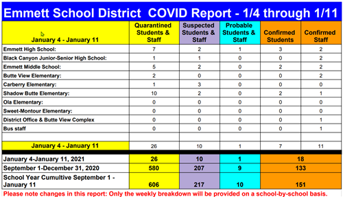 Chart shows breakdown of Covid Numbers Summary is in the text